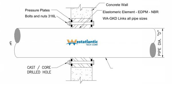Sealing Pipes Through Concrete Walls and Floors